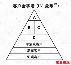 用的金字塔模型
