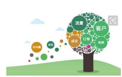 O2O企业网络营销误区